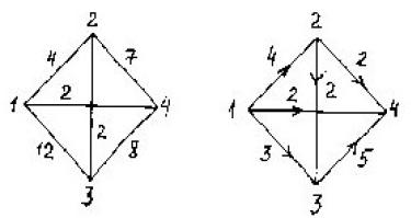 сеть и начальный поток f