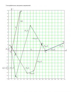 Задание по ТОЭ МИИТ «Разветвлённая цепь синусоидального тока» Схема 2 Вариант 4
