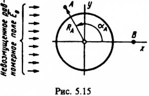 Рисунок 5.15