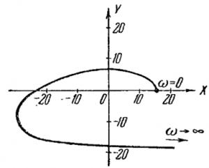 Годограф Михайлова автоматической системы 4-го порядка