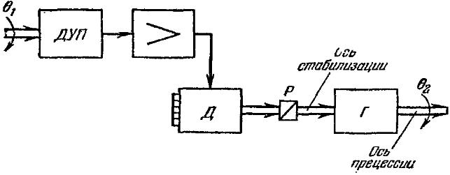 Рис. 53. Блок-схема системы гироскопической стабилизации к задачам 74 и 75