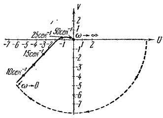 Рис. 89. А. ф. х. разомкнутой системы.