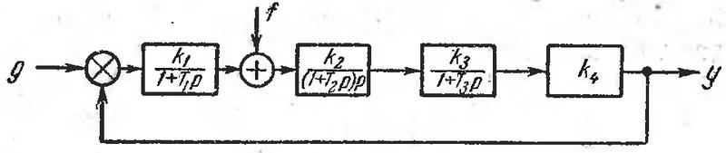 Рис. 72. Структурная схема к задаче 110