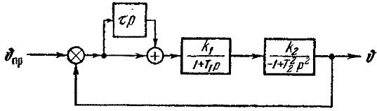 Рис. 76. Структурная схема системы управления статически неустойчивого летательного аппарата.
