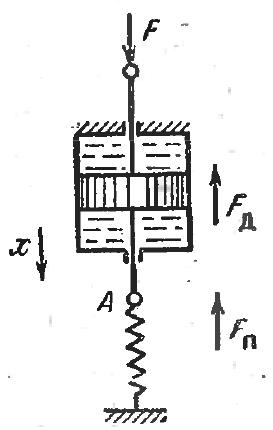 Рис. 9. Поршень с цилиндром и пружиной