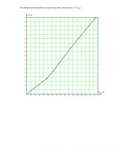 Решение задачи по ТОЭ 4.3, вариант 53, Бессонов