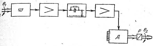 Блок-схема к задаче 67
