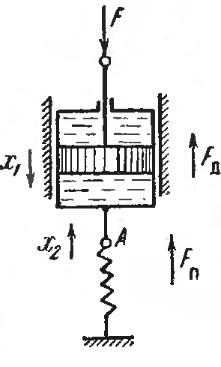 Рис. 14. Поршень с цилиндром и пружиной