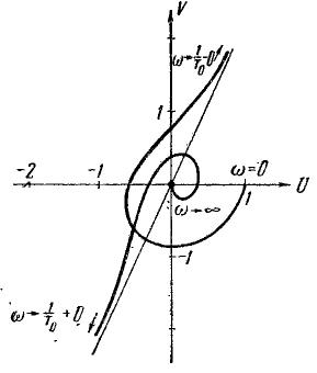 Рис. 92 – А. ф. х. разомкнутой системы к задаче 142.