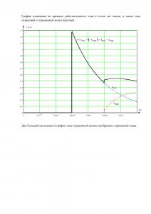 Решение ДЗ Расчёт переходных процессов в электрической цепи, содержащей длинную линию, Группа 5, Схема 10, МИИТ