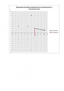 Решение контрольного задания по курсу ТОЭ Часть 3 «Электромагнитное поле», Вариант 9, ЮЗГУ