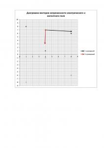 Решение контрольного задания по курсу ТОЭ Часть 3 «Электромагнитное поле», Вариант 14, ЮЗГУ