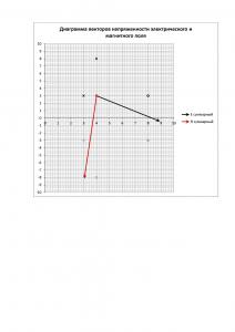 Решение контрольного задания по курсу ТОЭ Часть 3 «Электромагнитное поле», Вариант 19, ЮЗГУ