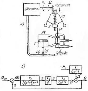 Рис. 21. Принципиальная (а) и структурная (б) схемы к задаче 34.