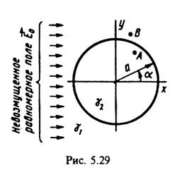 Рисунок 5.29