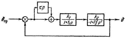 Структурная схема системы управления статически неустойчивого летательного аппарата