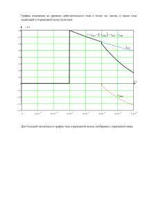 Решение домашнего задания «Расчёт переходных процессов в электрической цепи, содержащей длинную линию», Группа 1, Схема 8, МИИТ