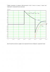 Решение домашнего задания «Расчёт переходных процессов в электрической цепи, содержащей длинную линию», Группа 1, Схема 15, МИИТ